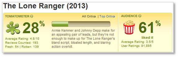 Rotten Tomatoes, Tomatometer, The Lone Ranger