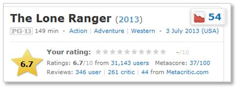 IMDB, The Lone Ranger