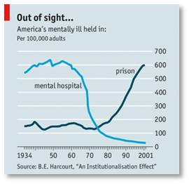 Incarcerating the mentally ill, mentally ill in jail