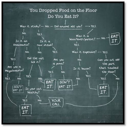 dropped food chart