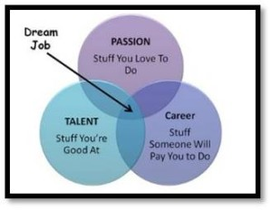 dream job diagram, defining your dream job