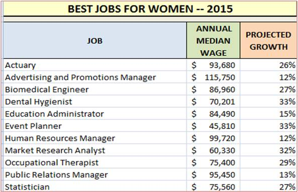 here is the list of careercasts 11 best jobs for women in alphabetical order
