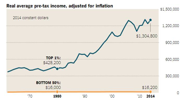 Real Average Pre-Tax Income adjusted for inflation 2016