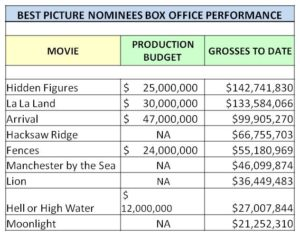 Hollywood also loves movies that make money. So how have these nine films done at the box office?  As you can see from this chart, only Hidden Figures has made more money and delivered a better return on investment than the Twinkie.