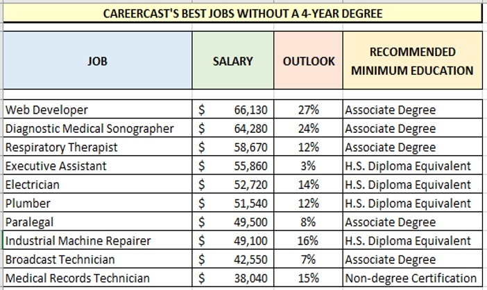 Jobs Without 4-Year College Degree, CareerCast