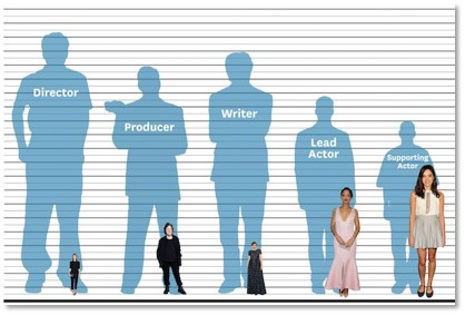 Hollywood gender gap, wage gap
