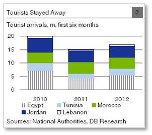 Egypt, tourism, Arab Spring