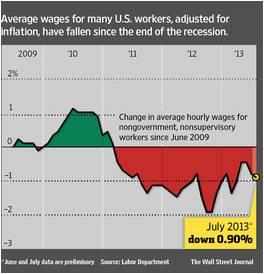 Wall Street Journal, average wages since end of the recession, Labor Department