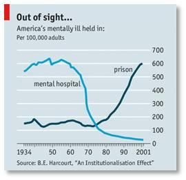 Incarcerating the mentally ill, mentally ill in jail