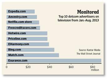The Wall Street Journal, web companies, TV advertising, Edmunds,com,eHarmony.com, Zillow, Kelley Blue Book, Homes.com, PopSugar, TripAdvisor, Wayfair