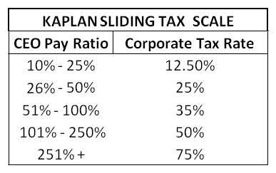 Kaplan Sliding Tax Scale, KSTS