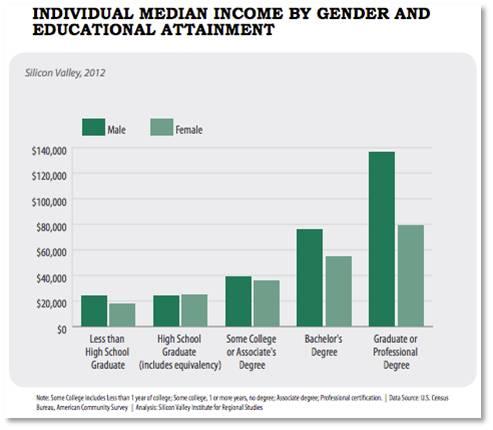Gender Gap in Silicon Valley,