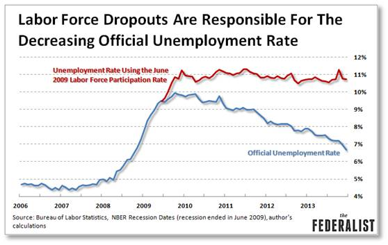 Labor Force Dropouts are responsible for the decreasing official unemployment rate