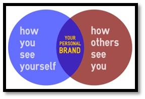 your personal brand, how you see yourself, how others see you