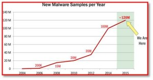 New Malware Samples per Year Chart
