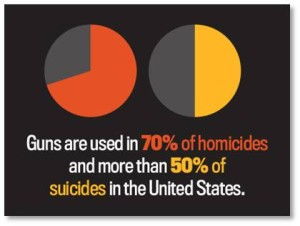 chart of guns used in homicides and suicides in America