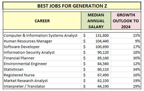 Best Jobs Generation Z 2016