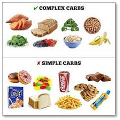 A good diet consists of four components:  Carbohydrates, water, protein, and fats. Carbohydrates, the focus today, comprise starch, fiber, and sugar. There are two classes of carbohydrates, simple and complex (see illustrations below), and the same two classes of sugars.