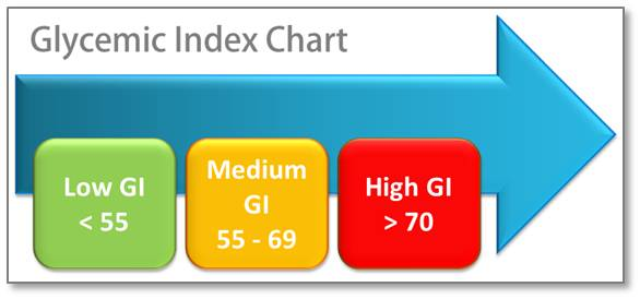 Almost everyone in diet-conscious countries is familiar with the glycemic index (GI). GI refers to how fast blood sugar rises after eating a specific food. Here's a comprehensive chart of GI indices and the equally important glycemic load figures.