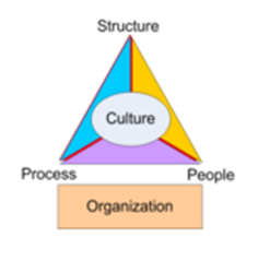 Culture is a relentless driver of employee behavior and ultimately, their success. When leaders work to define it, review it, and assimilate it, culture is the fulcrum that tips in the direction of improved performance and achievable goals.