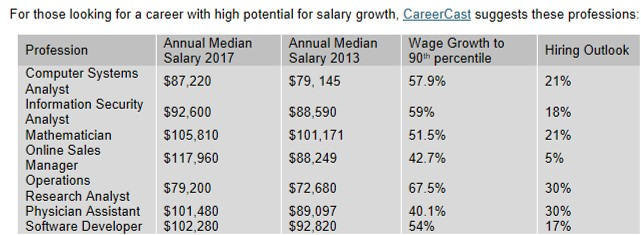 CareerCast, High-Payling Jobs, potential for wage growth.