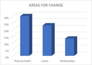Areas for Life Change, Careers, Physical Health, Relationships,