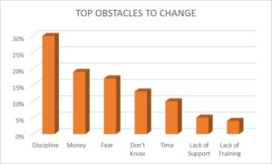 top obstacles to change, self-discipline, money, fear