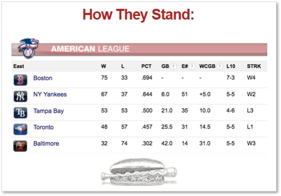 Sox Lunch, Boston Red Sox. American League East standings, July 2018 Posts