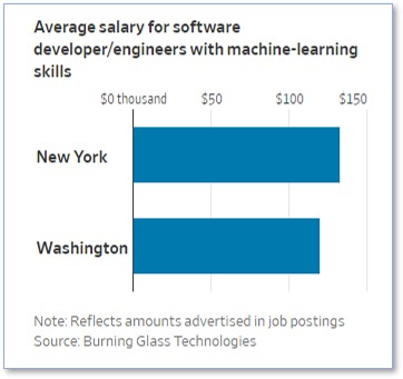 Average Salary for Software Engineers, Wall Street Journal, Burning Glass Technologies