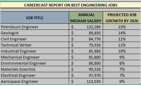 10 Best Engineering Jobs by Growth, CareerCast