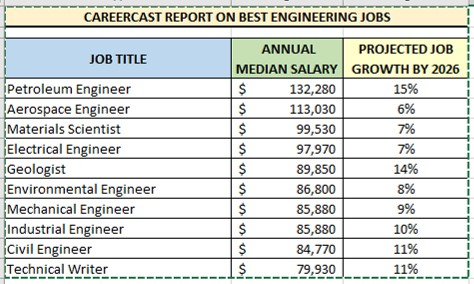 CareerCast,. 10 Best Engineering Jobs by Salary