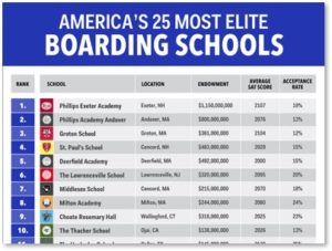 boarding schools, prep schools, top 25 elite boarding schools, Massachusetts
