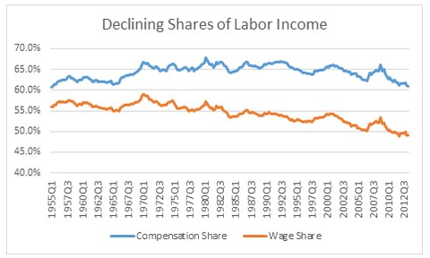 Source: Bureau of Economic Analysis, National Income and Product Accounts Table 1.12 (national income shares of compensation and wages), Declining Shares of Labor Income,