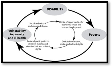 ill health, disability, poverty cycle, education,