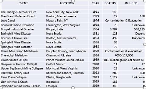 disaster spreadsheet, self regulation, zombie myths