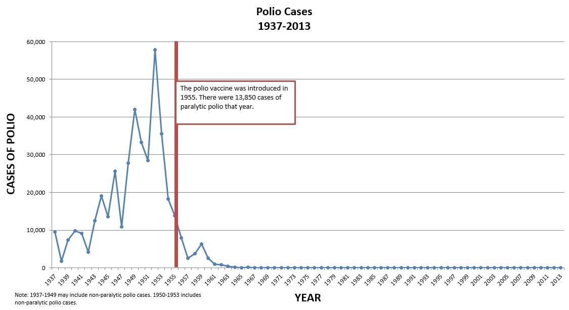 polio, poliomyelitis, Jonas Salk, Vaccination, polio cases