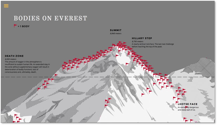 dead bodies, Mount Everest, Death Zone