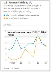 Women's soccer, pay gap, The Wall Street Journal, national team revenue