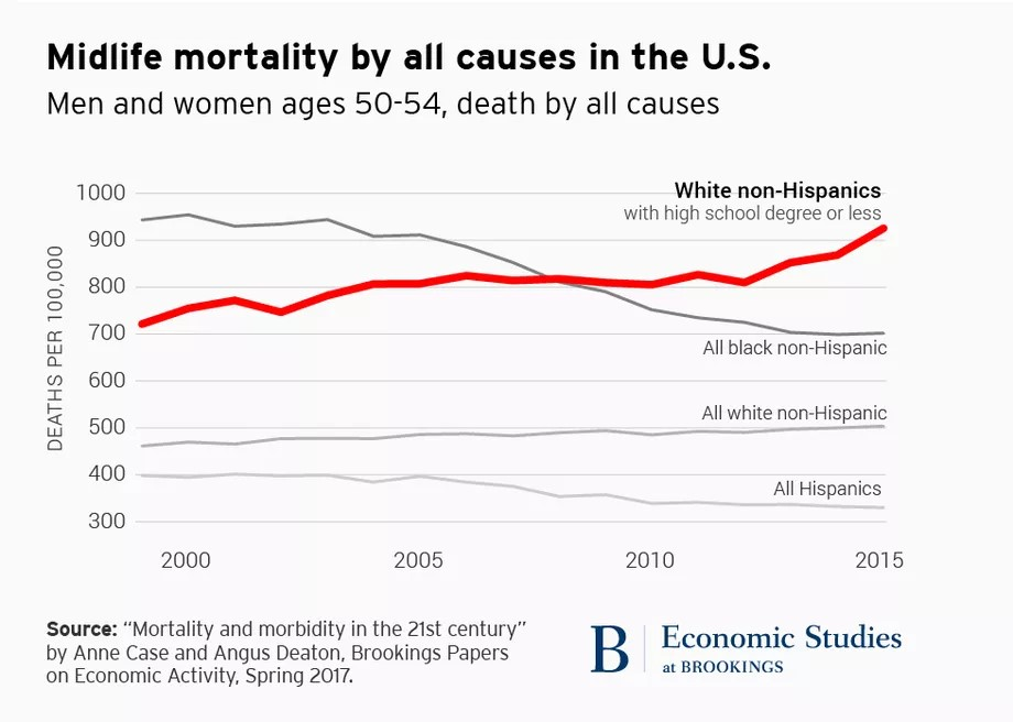 Midlife mortality in the US, middle-age mortality rate, deaths of despair