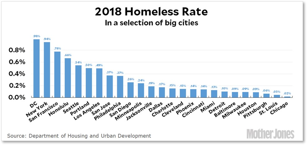 US Big City Homeless Rate