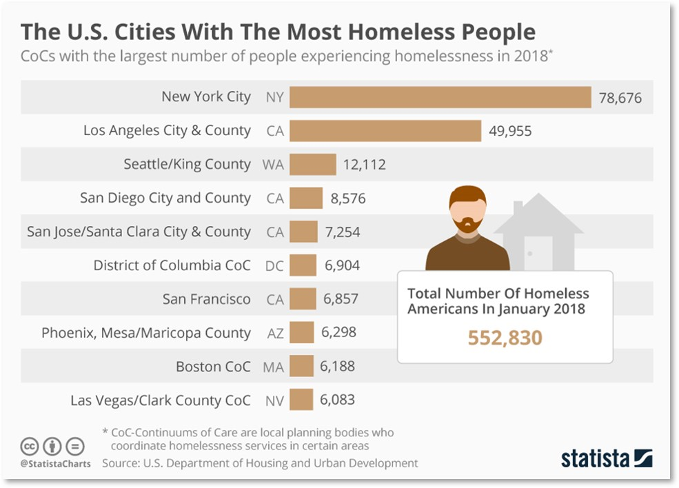 US Cities with the most homeless people
