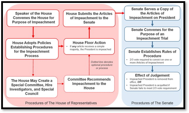 Impeachment Process, Diagram