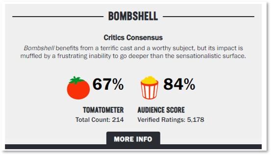 Bombshell, Tomatometer,