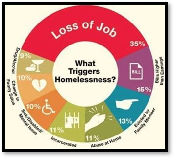 what triggers homelessness, reasons for homelessness, loss of job, chart
