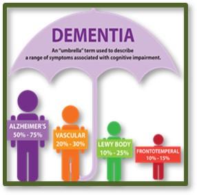 Dementia, Alzheimers, Memory Loss, women