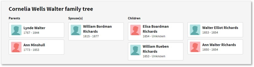 Ancestry.com, Cornelia Wells Walter, William Bordman Richards, Family tree, genealogy