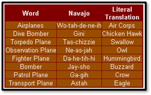 Navajo Code words, Double Encryption, Translation