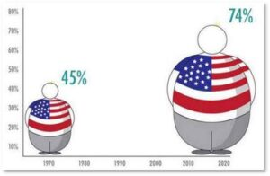 Obesity in US, 1070 - 2020, overweight, morbidity