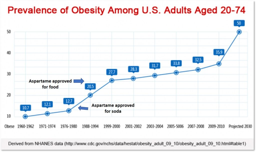 Prevalence of Obesity in US Adults, growth in obesity over time
