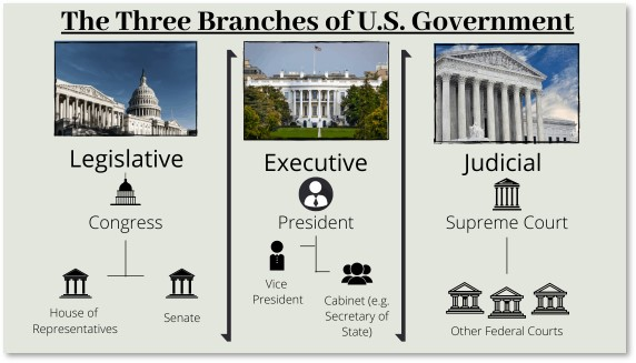 3 branches of US government, executive, legislative, judicial, civics